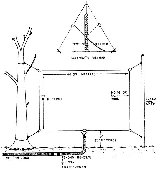 choose ham radio hf antenna wiring diagrams